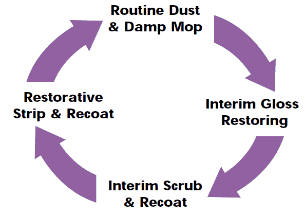 Hard Floor Care Life Cycle